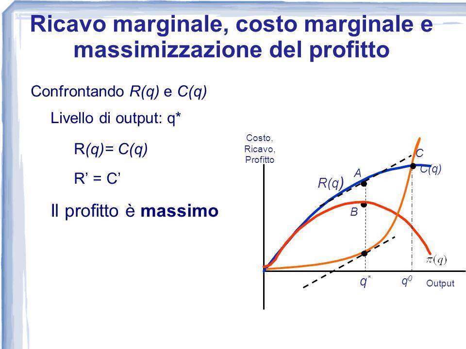 Confrontando R(q) e C(q) Livello di output: q* R(q)= C(q) R = C Il profitto è massimo 0 Costo, Ricavo, Profitto Output R(q) C(q) A B q*q* Ricavo margi