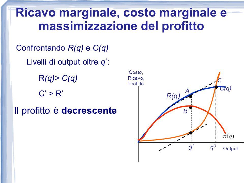 Confrontando R(q) e C(q) Livelli di output oltre q * : R(q)> C(q) C > R Il profitto è decrescente 0 Costo, Ricavo, Profitto Output R(q) C(q) A B q*q*