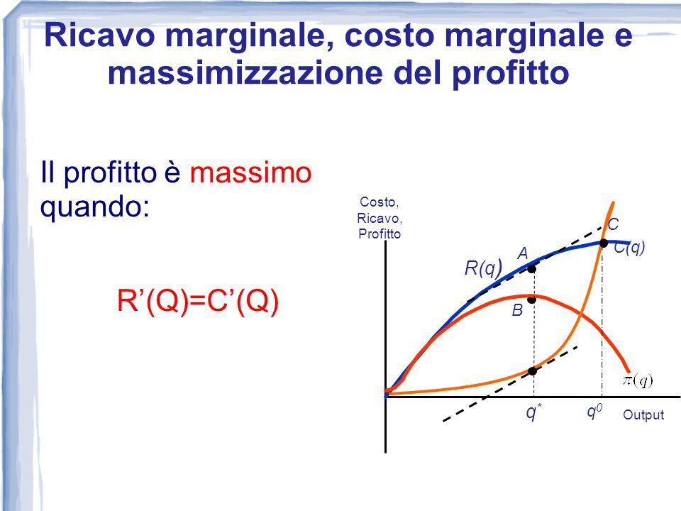 Il profitto è massimo quando: R(Q)=C(Q) 0 Costo, Ricavo, Profitto Output R(q) C(q) A B q*q* Ricavo marginale, costo marginale e massimizzazione del pr