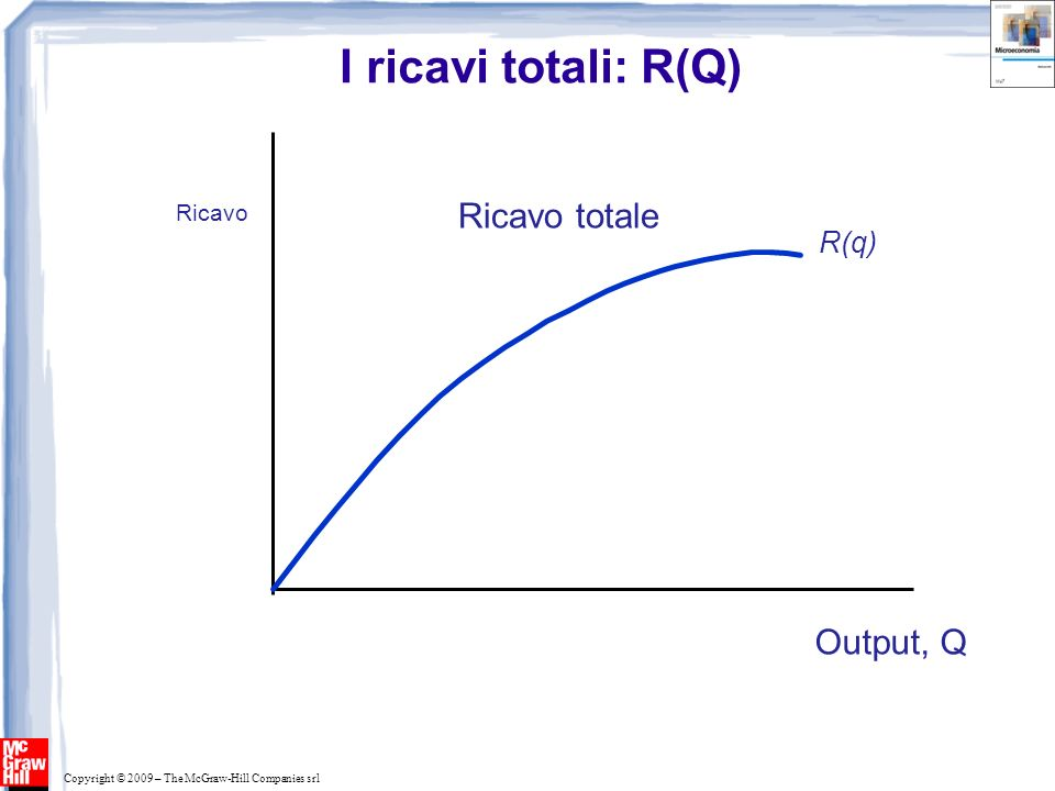 Copyright © 2009 – The McGraw-Hill Companies srl I ricavi totali: R(Q) 0 Ricavo Output (unità annue) R(q) Ricavo totale Pendenza R(q) = R Pendenza di R(q)=MR(q)= Ricavo marginale Output, Q