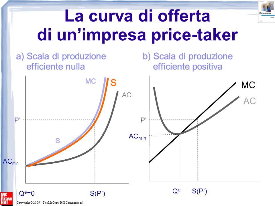 Copyright © 2009 – The McGraw-Hill Companies srl La curva di offerta di unimpresa price-taker AC P S(P)Q e =0 AC min MC AC P Q e S(P)