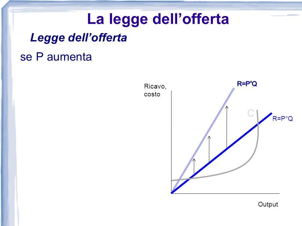 La legge dellofferta Legge dellofferta se P aumenta Ricavo, costo C R=P°Q Output