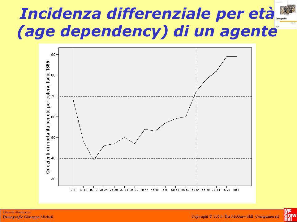 Libro di riferimento: Demografie Giuseppe Micheli Copyright © 2011- The McGraw-Hill Companies srl Lezione 1.2 LAncien Régime: trends, fluttuazioni, feedback