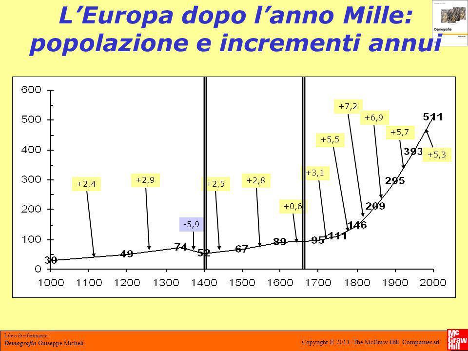 Libro di riferimento: Demografie Giuseppe Micheli Copyright © 2011- The McGraw-Hill Companies srl La curva di sopravvivenza oggi e al tempo di Graunt alla fine di 6 anni ……64 alla fine di 16 anni ….40 alla fine di 26 ………….25 alla fine di 36 …………16 alla fine di 46 …………10 alla fine di 56 …………..6 alla fine di 66 …………..3 alla fine di 76 …………..1 alla fine di 80 ………….0 Di 100 cento individui ne muoiono durante i primi 6 anni 36.