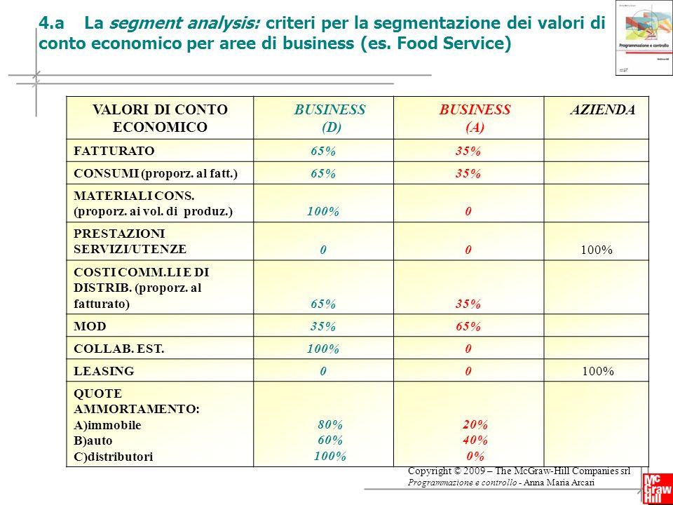 12 Copyright © 2009 – The McGraw-Hill Companies srl Programmazione e controllo - Anna Maria Arcari VALORI DI CONTO ECONOMICO BUSINESS (D) BUSINESS (A) AZIENDA FATTURATO65%35% CONSUMI (proporz.