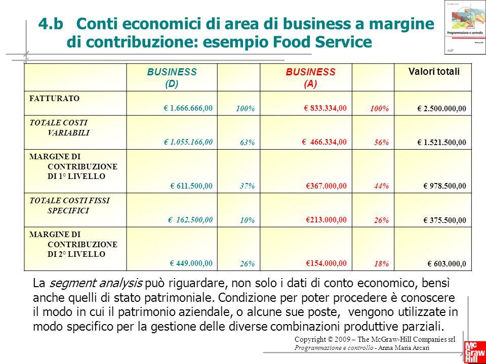 13 Copyright © 2009 – The McGraw-Hill Companies srl Programmazione e controllo - Anna Maria Arcari 4.b Conti economici di area di business a margine di contribuzione: esempio Food Service BUSINESS (D) BUSINESS (A) Valori totali FATTURATO 1.666.666,00 100% 833.334,00 100% 2.500.000,00 TOTALE COSTI VARIABILI 1.055.166,00 63% 466.334,00 56% 1.521.500,00 MARGINE DI CONTRIBUZIONE DI 1° LIVELLO 611.500,00 37% 367.000,00 44% 978.500,00 TOTALE COSTI FISSI SPECIFICI 162.500,00 10% 213.000,00 26% 375.500,00 MARGINE DI CONTRIBUZIONE DI 2° LIVELLO 449.000,00 26% 154.000,00 18% 603.000,0 La segment analysis può riguardare, non solo i dati di conto economico, bensì anche quelli di stato patrimoniale.