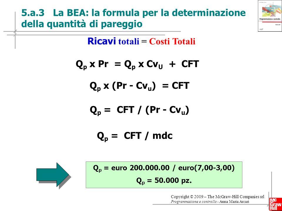 17 Copyright © 2009 – The McGraw-Hill Companies srl Programmazione e controllo - Anna Maria Arcari 5.a.3 La BEA: la formula per la determinazione della quantità di pareggio Q p x Pr = Q p x Cv U + CFT Q p x (Pr - Cv u ) = CFT Q p = CFT / mdc Ricavi totali = Costi Totali Q p = CFT / (Pr - Cv u ) Q p = euro 200.000.00 / euro(7,00-3,00) Q p = 50.000 pz.
