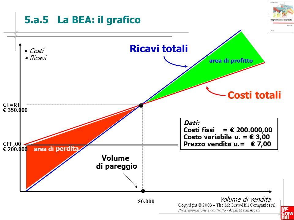 19 Copyright © 2009 – The McGraw-Hill Companies srl Programmazione e controllo - Anna Maria Arcari Slide 2-14 area di perdita area di profitto CFT,00