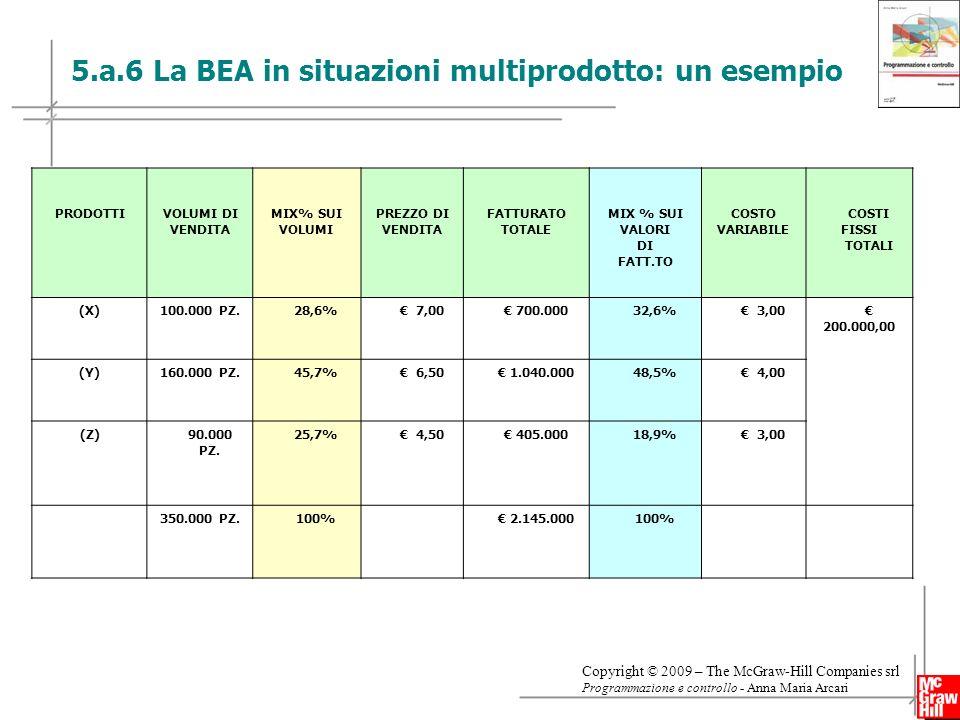 20 Copyright © 2009 – The McGraw-Hill Companies srl Programmazione e controllo - Anna Maria Arcari 5.a.6 La BEA in situazioni multiprodotto: un esempio PRODOTTIVOLUMI DI VENDITA MIX% SUI VOLUMI PREZZO DI VENDITA FATTURATO TOTALE MIX % SUI VALORI DI FATT.TO COSTO VARIABILE COSTI FISSI TOTALI (X)100.000 PZ.28,6% 7,00 700.00032,6% 3,00 200.000,00 (Y)160.000 PZ.45,7% 6,50 1.040.00048,5% 4,00 (Z)90.000 PZ.