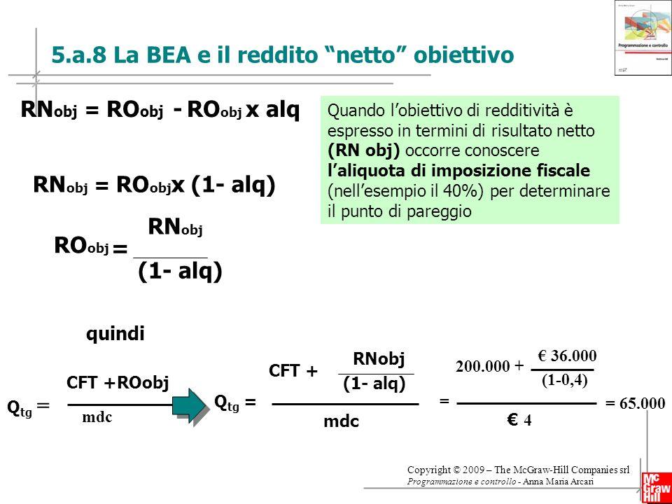24 Copyright © 2009 – The McGraw-Hill Companies srl Programmazione e controllo - Anna Maria Arcari 5.a.8 La BEA e il reddito netto obiettivo RN obj = RO obj x (1- alq) RN obj = RO obj - RO obj x alq RO obj = RN obj (1- alq) CFT +ROobj mdc Q tg = quindi RNobj (1- alq) CFT + mdc Q tg = = 200.000 + 36.000 (1-0,4) 4 = 65.000 Quando lobiettivo di redditività è espresso in termini di risultato netto (RN obj) occorre conoscere laliquota di imposizione fiscale (nellesempio il 40%) per determinare il punto di pareggio