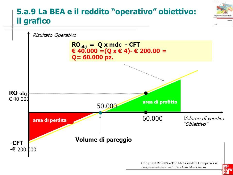 25 Copyright © 2009 – The McGraw-Hill Companies srl Programmazione e controllo - Anna Maria Arcari 5.a.9 La BEA e il reddito operativo obiettivo: il grafico area di perdita RO obj = Q x mdc - CFT 40.000 =(Q x 4)- 200.00 = Q= 60.000 pz.