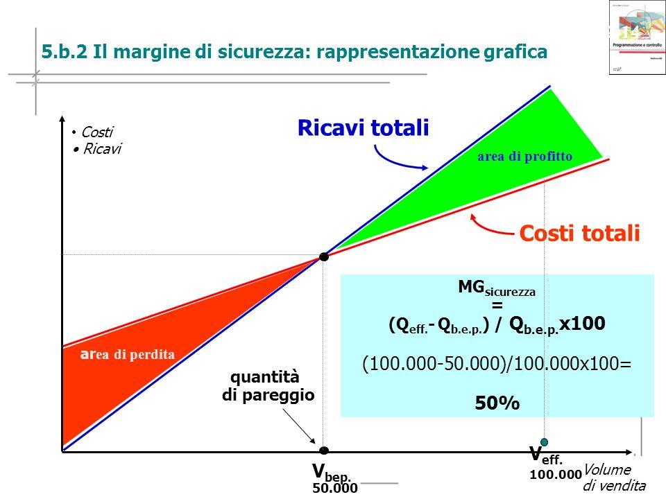 27 Copyright © 2009 – The McGraw-Hill Companies srl Programmazione e controllo - Anna Maria Arcari Slide 2-14 MG sicurezza = (Q eff.
