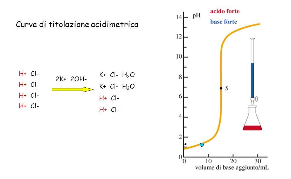 H+ Cl- 2K+ 2OH- K+ Cl- H 2 O H+ Cl- Curva di titolazione acidimetrica