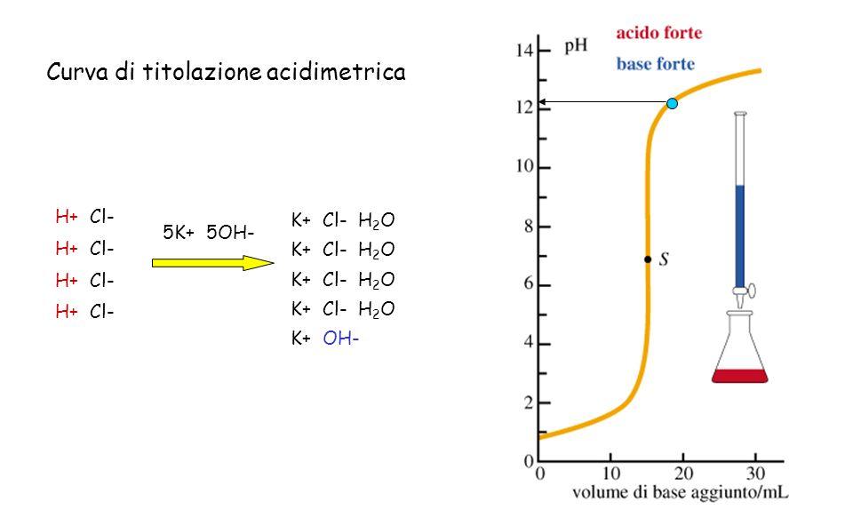 H+ Cl- 5K+ 5OH- K+ Cl- H 2 O K+ OH- Curva di titolazione acidimetrica