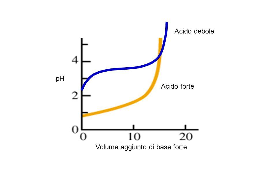 Volume aggiunto di base forte pH Acido forte Acido debole