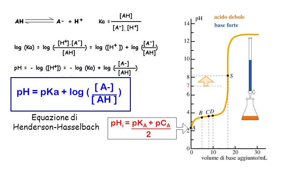 pH = pKa + log ( ) [ A-] [ AH ] pH i = pK A + pC A 2 Equazione di Henderson-Hasselbach
