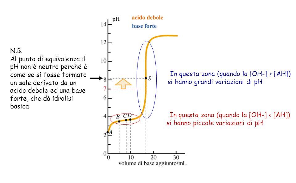 In questa zona (quando la [OH-] < [AH]) si hanno piccole variazioni di pH In questa zona (quando la [OH-] > [AH]) si hanno grandi variazioni di pH N.B
