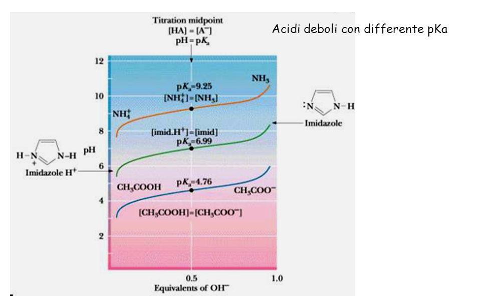 Acidi deboli con differente pKa