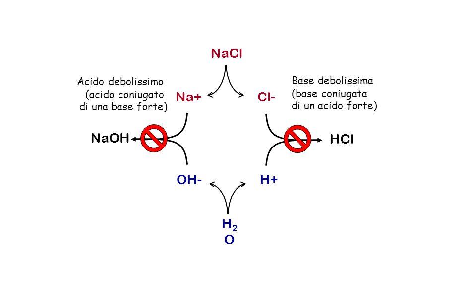 NaCl Na+Cl- OH- H+ H2OH2O Base debolissima (base coniugata di un acido forte) HCl NaOH Acido debolissimo (acido coniugato di una base forte)