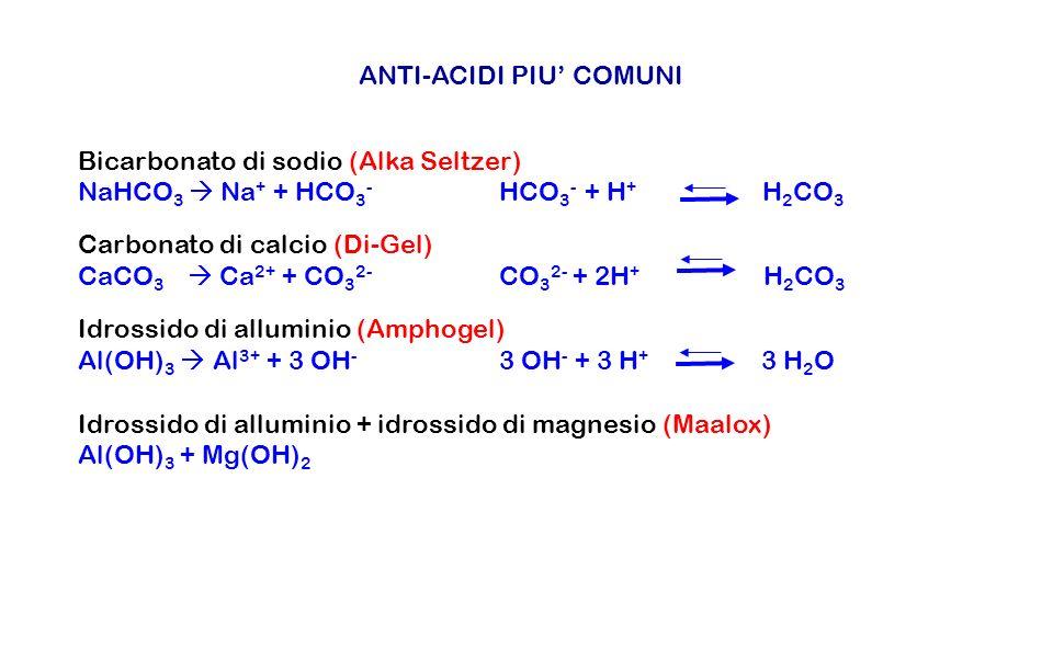 ANTI-ACIDI PIU COMUNI Bicarbonato di sodio (Alka Seltzer) NaHCO 3 Na + + HCO 3 - HCO 3 - + H + H 2 CO 3 Carbonato di calcio (Di-Gel) CaCO 3 Ca 2+ + CO