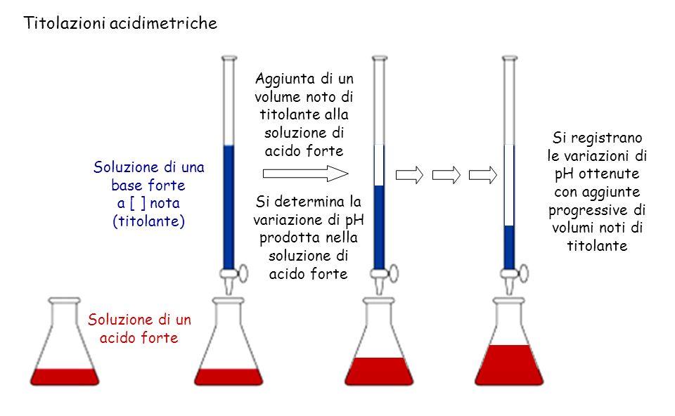 Titolazioni acidimetriche Soluzione di un acido forte Soluzione di una base forte a [ ] nota (titolante) Aggiunta di un volume noto di titolante alla