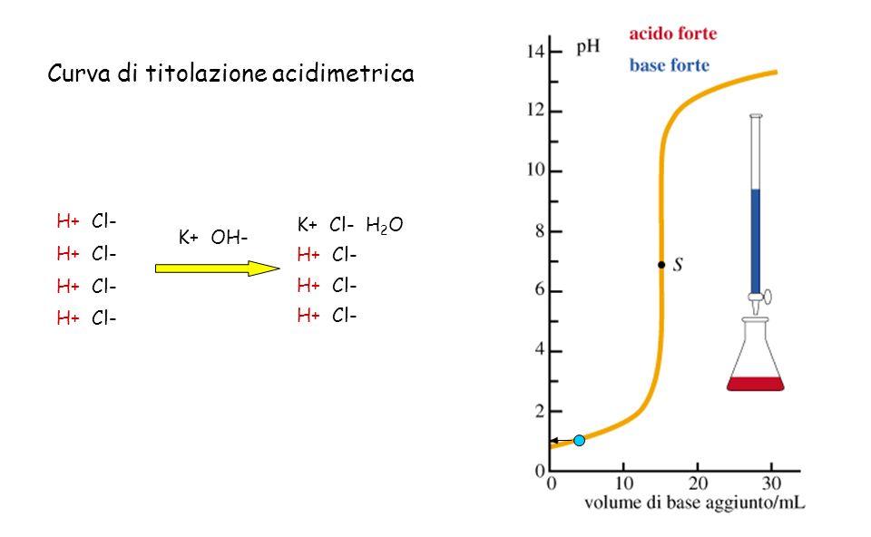 H+ Cl- K+ OH- K+ Cl- H 2 O H+ Cl- Curva di titolazione acidimetrica