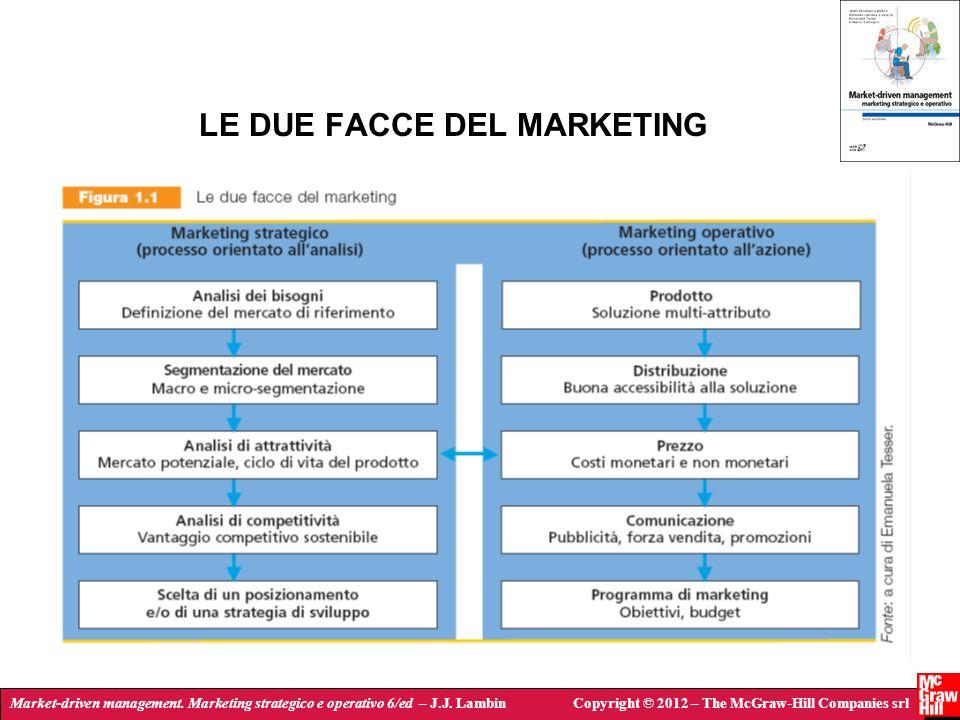 Market-driven management. Marketing strategico e operativo 6/ed – J.J. LambinCopyright © 2012 – The McGraw-Hill Companies srl LE DUE FACCE DEL MARKETI