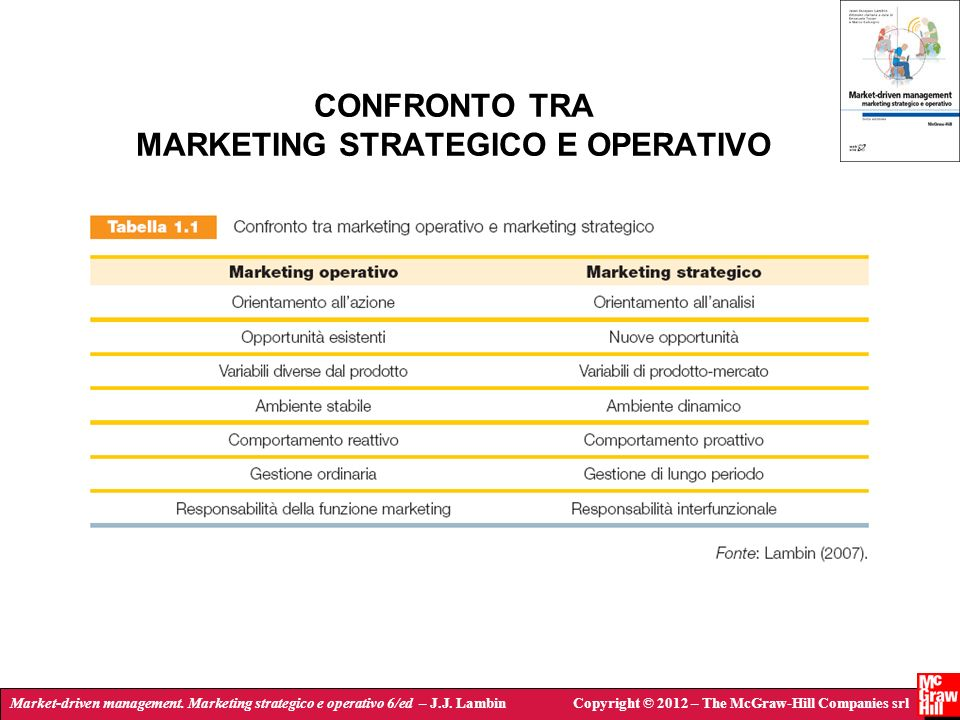 Market-driven management. Marketing strategico e operativo 6/ed – J.J. LambinCopyright © 2012 – The McGraw-Hill Companies srl CONFRONTO TRA MARKETING