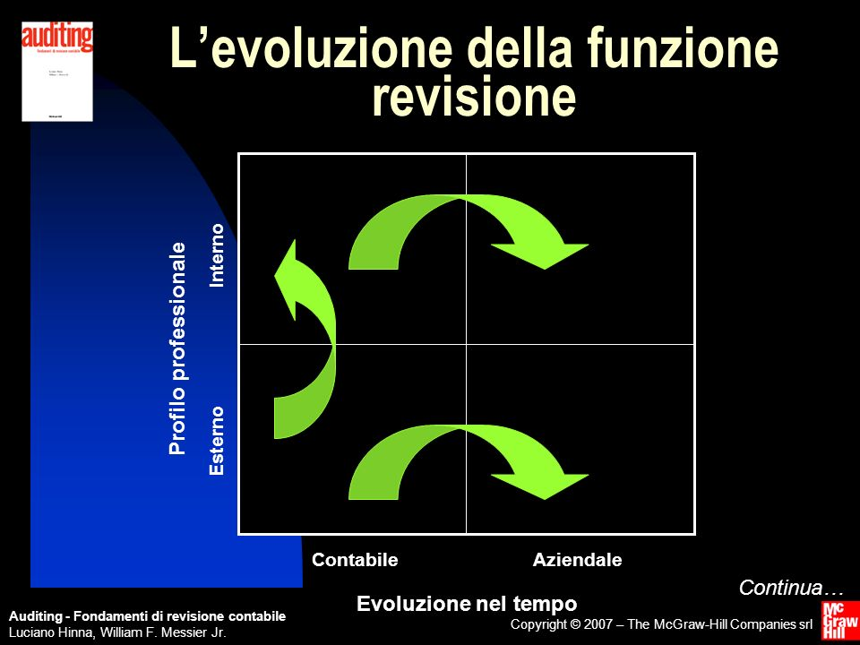 Auditing - Fondamenti di revisione contabile Luciano Hinna, William F. Messier Jr. Copyright © 2007 – The McGraw-Hill Companies srl Evoluzione nel tem