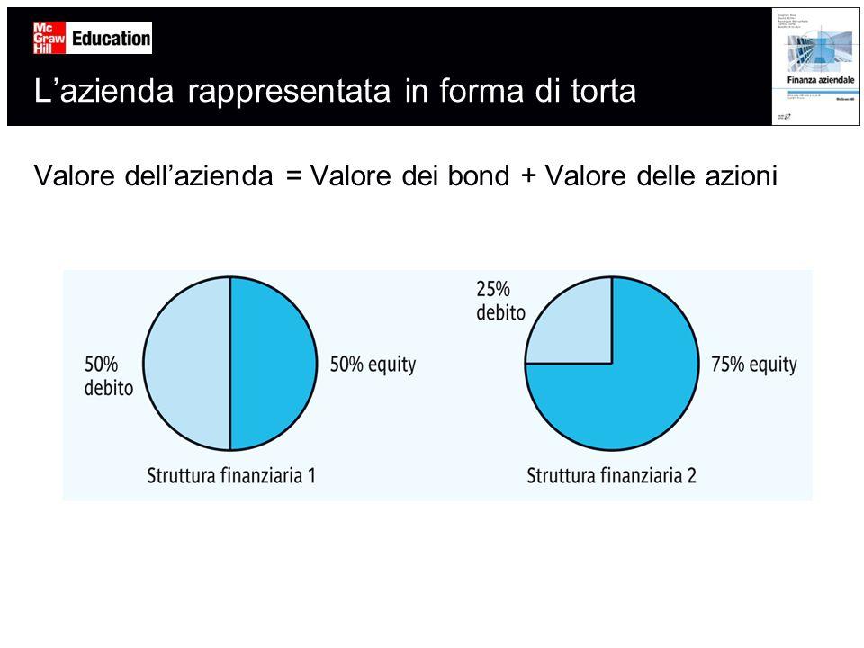 Lazienda rappresentata in forma di torta Valore dellazienda = Valore dei bond + Valore delle azioni