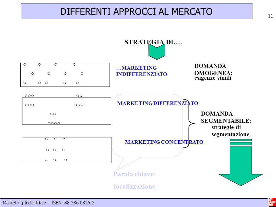 Marketing Industriale – ISBN: 88 386 0825-3 11 DIFFERENTI APPROCCI AL MERCATO ° ° ° °°° °° °°° °° °°°° ° ° ° ° ° ° ° ° ° ° ° …MARKETING INDIFFERENZIAT