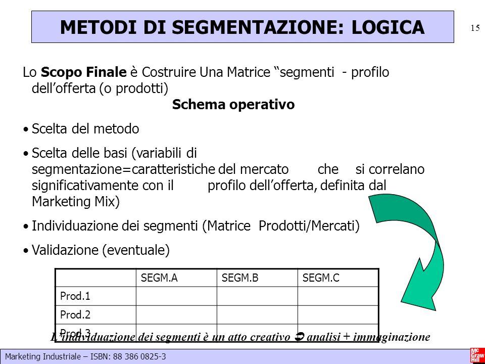 Marketing Industriale – ISBN: 88 386 0825-3 15 METODI DI SEGMENTAZIONE: LOGICA Lo Scopo Finale è Costruire Una Matrice segmenti - profilo dellofferta