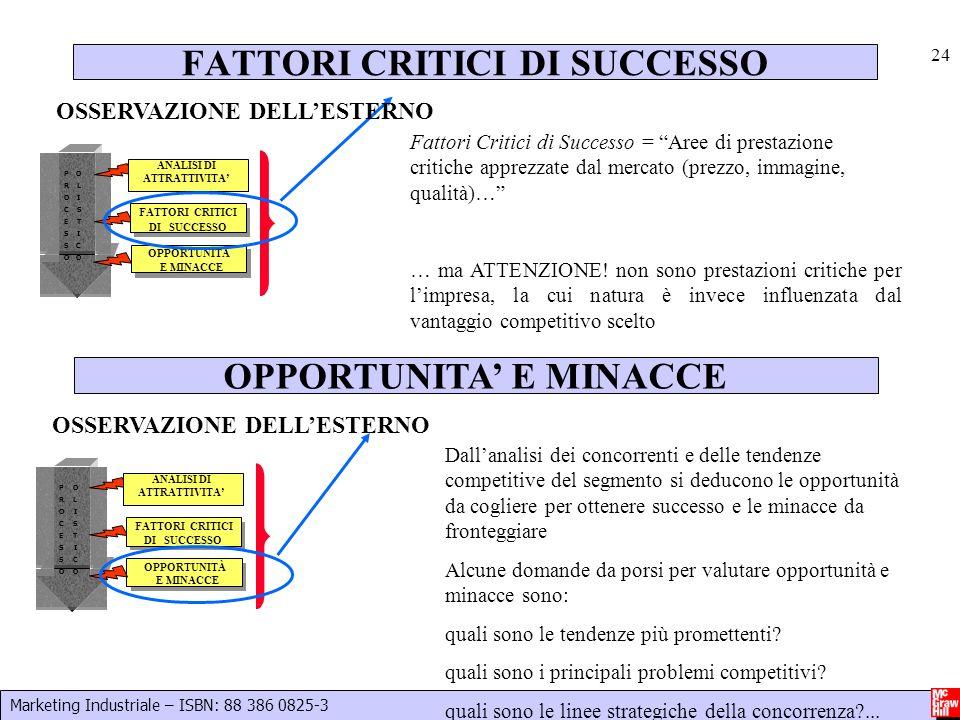 Marketing Industriale – ISBN: 88 386 0825-3 24 Fattori Critici di Successo = Aree di prestazione critiche apprezzate dal mercato (prezzo, immagine, qu