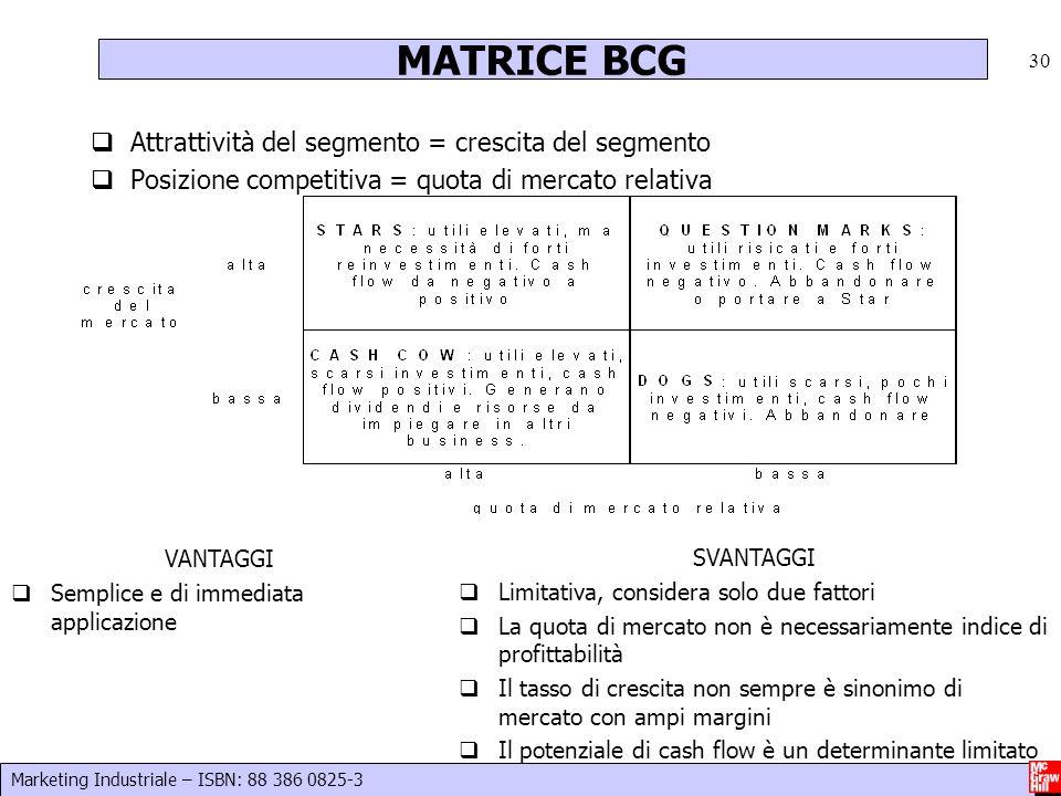 Marketing Industriale – ISBN: 88 386 0825-3 30 Attrattività del segmento = crescita del segmento Posizione competitiva = quota di mercato relativa MAT