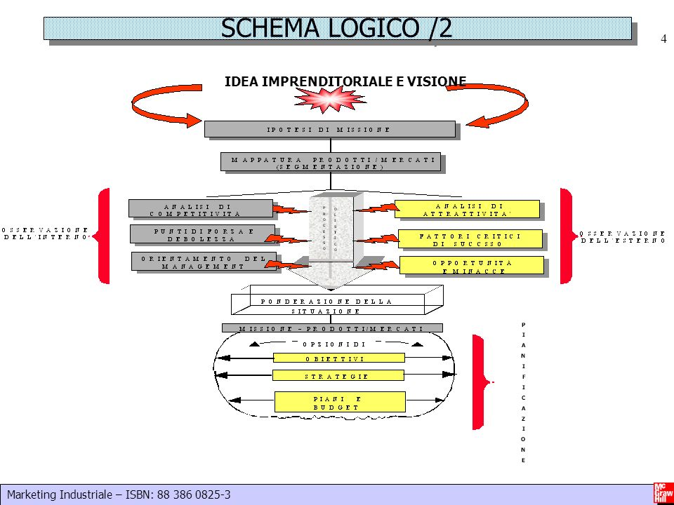 Marketing Industriale – ISBN: 88 386 0825-3 4 SCHEMA LOGICO /2 IDEA IMPRENDITORIALE E VISIONE