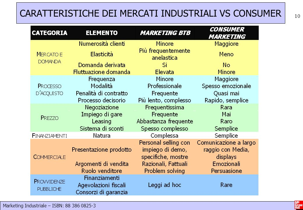 Marketing Industriale – ISBN: 88 386 0825-3 10 CARATTERISTICHE DEI MERCATI INDUSTRIALI VS CONSUMER