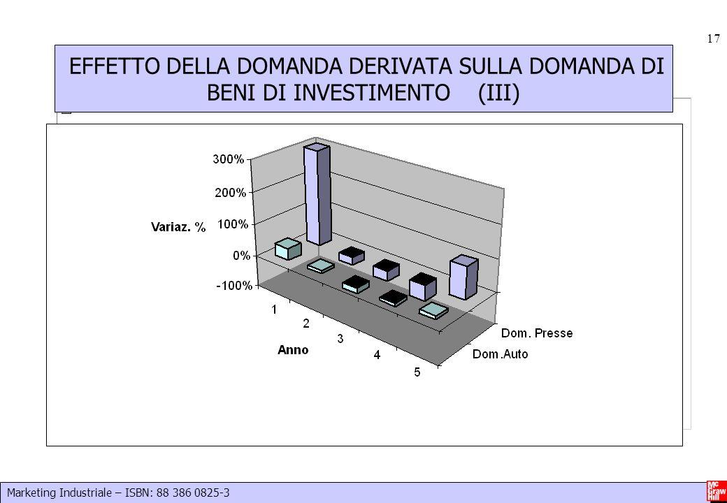 Marketing Industriale – ISBN: 88 386 0825-3 17 EFFETTO DELLA DOMANDA DERIVATA SULLA DOMANDA DI BENI DI INVESTIMENTO (III)