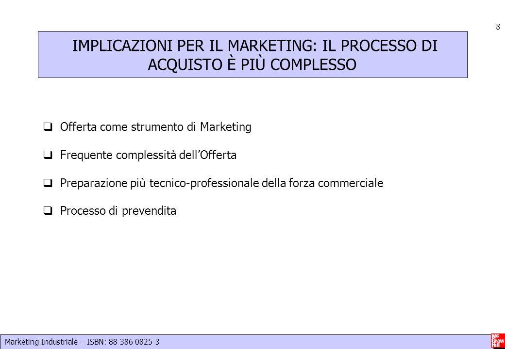 Marketing Industriale – ISBN: 88 386 0825-3 9 4 Livelli di intervento di marketing per il settore arredamento: industrie, influenzatori, distributori, consumatori INFLUENZATORI DIRETTI E INDIRETTI 1 2 3 4