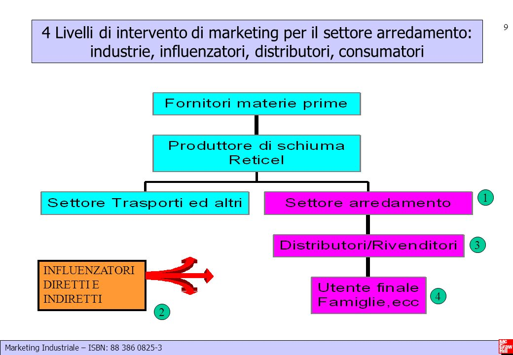 Marketing Industriale – ISBN: Livelli di intervento di marketing per il settore arredamento: industrie, influenzatori, distributori, consumatori INFLUENZATORI DIRETTI E INDIRETTI