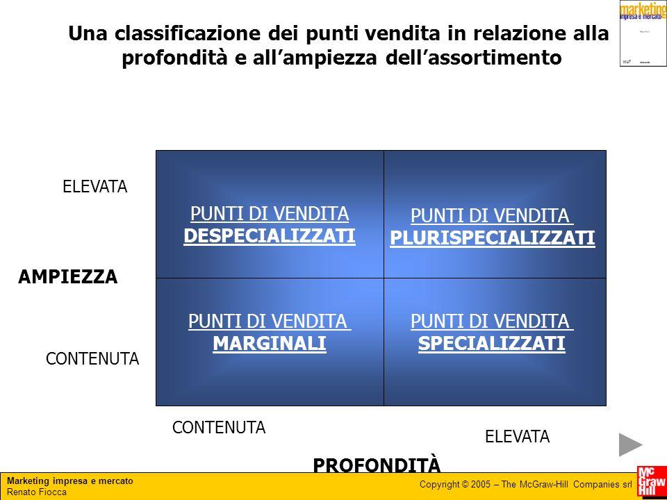 Marketing impresa e mercato Renato Fiocca Copyright © 2005 – The McGraw-Hill Companies srl Una classificazione dei punti vendita in relazione alla pro