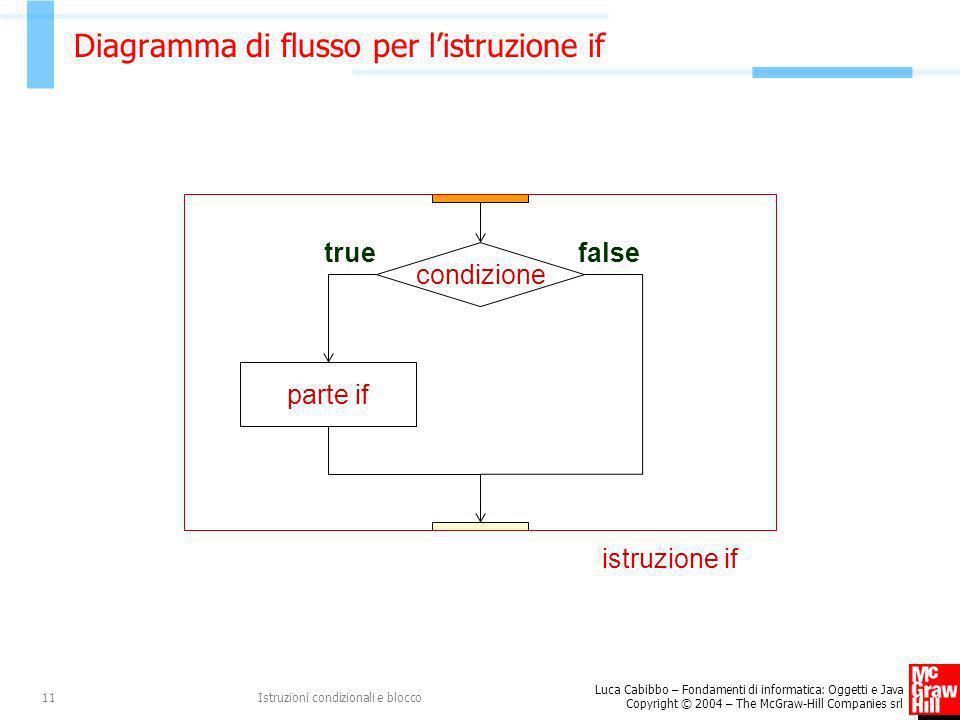 Luca Cabibbo – Fondamenti di informatica: Oggetti e Java Copyright © 2004 – The McGraw-Hill Companies srl Istruzioni condizionali e blocco11 Diagramma