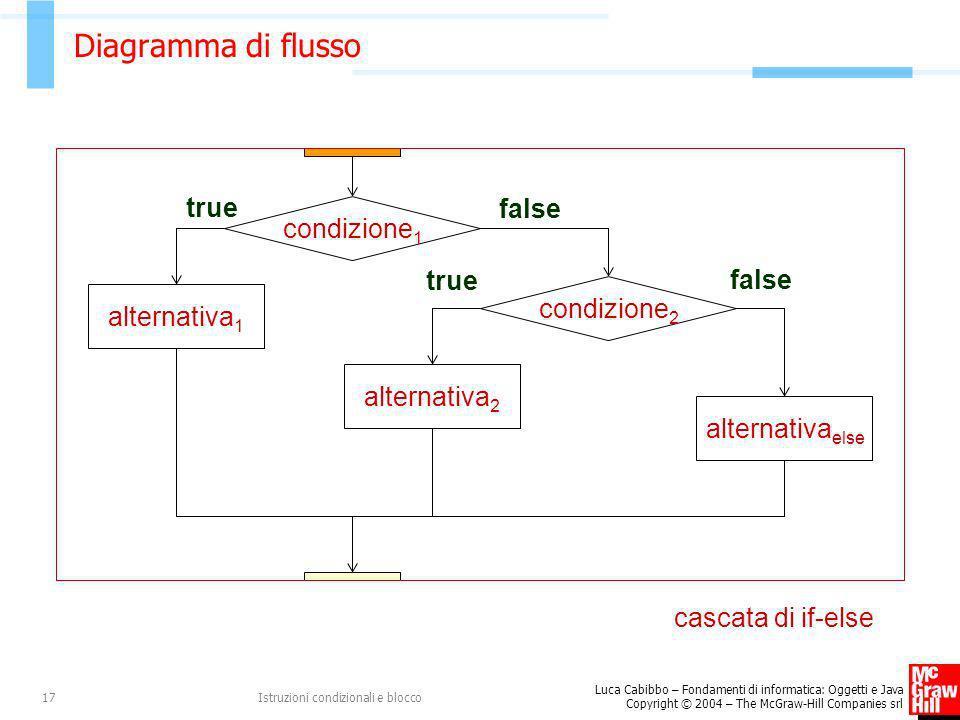Luca Cabibbo – Fondamenti di informatica: Oggetti e Java Copyright © 2004 – The McGraw-Hill Companies srl Istruzioni condizionali e blocco17 Diagramma