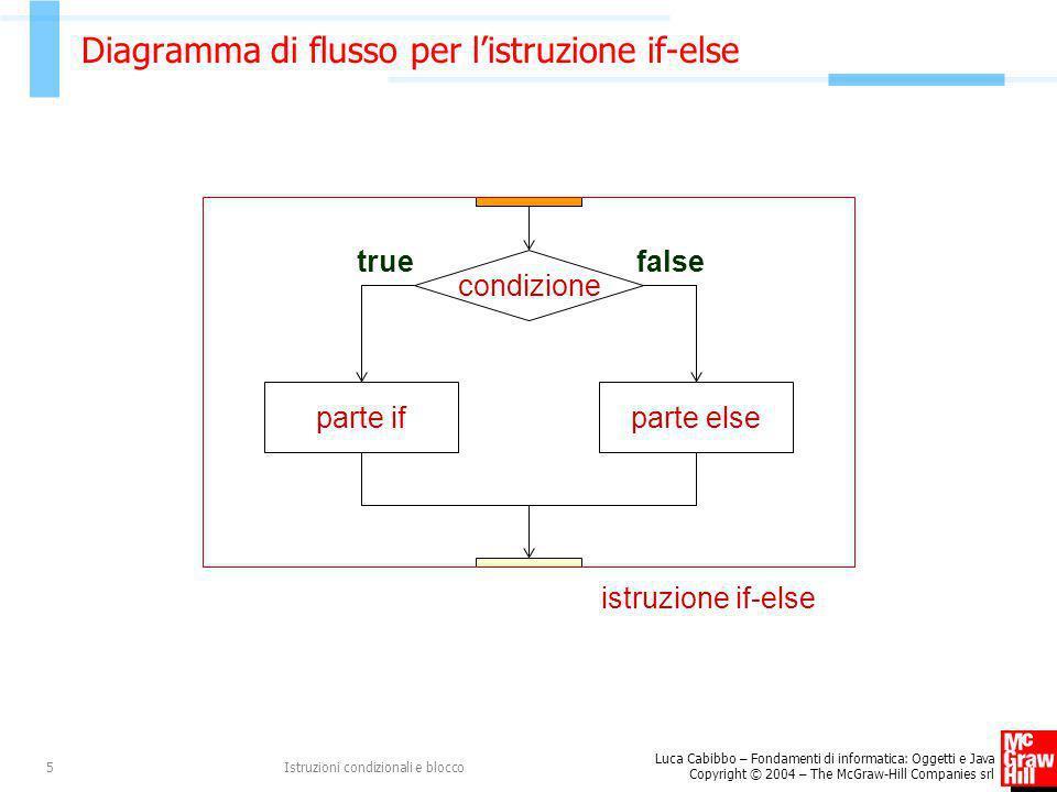 Luca Cabibbo – Fondamenti di informatica: Oggetti e Java Copyright © 2004 – The McGraw-Hill Companies srl Istruzioni condizionali e blocco5 Diagramma
