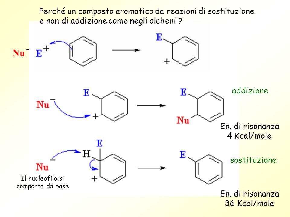 En. di risonanza 36 Kcal/mole En. di risonanza 4 Kcal/mole Il nucleofilo si comporta da base addizione sostituzione Nu - Perché un composto aromatico