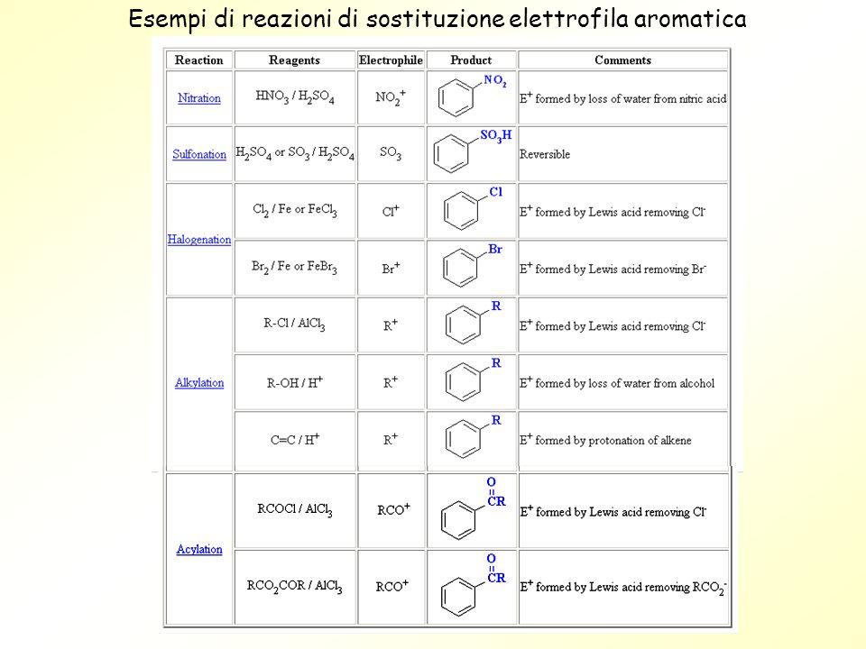 Esempi di reazioni di sostituzione elettrofila aromatica