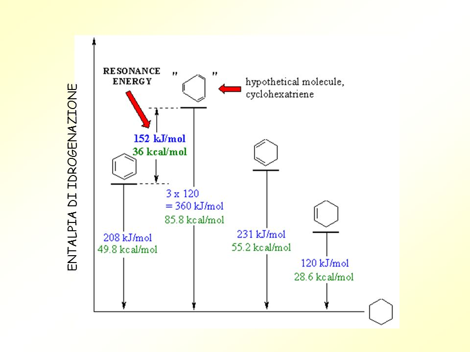 H HH H H H a b La completa delocalizzazione dei sei elettroni in un unico orbitale contenente sei elettroni è rappresentato graficamente con un anello interno allesagono nei cui vertici sono collocati i sei atomi di carbonio.