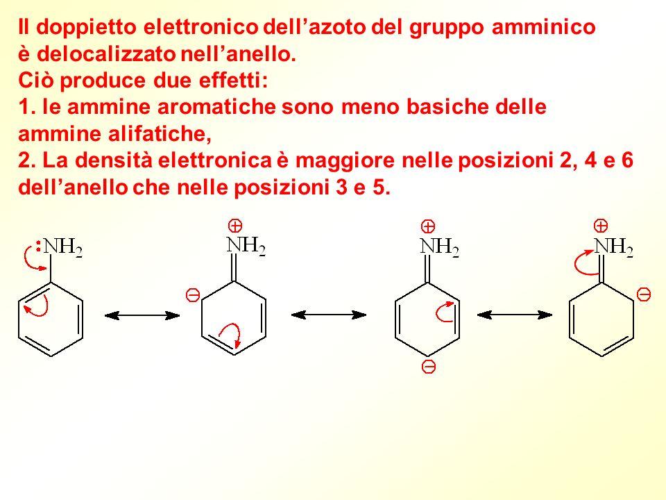 Il doppietto elettronico dellazoto del gruppo amminico è delocalizzato nellanello. Ciò produce due effetti: 1. le ammine aromatiche sono meno basiche
