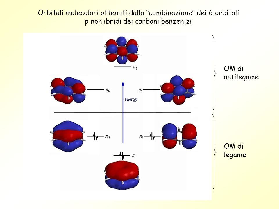 Orbitali molecolari ottenuti dalla combinazione dei 6 orbitali p non ibridi dei carboni benzenizi OM di antilegame OM di legame