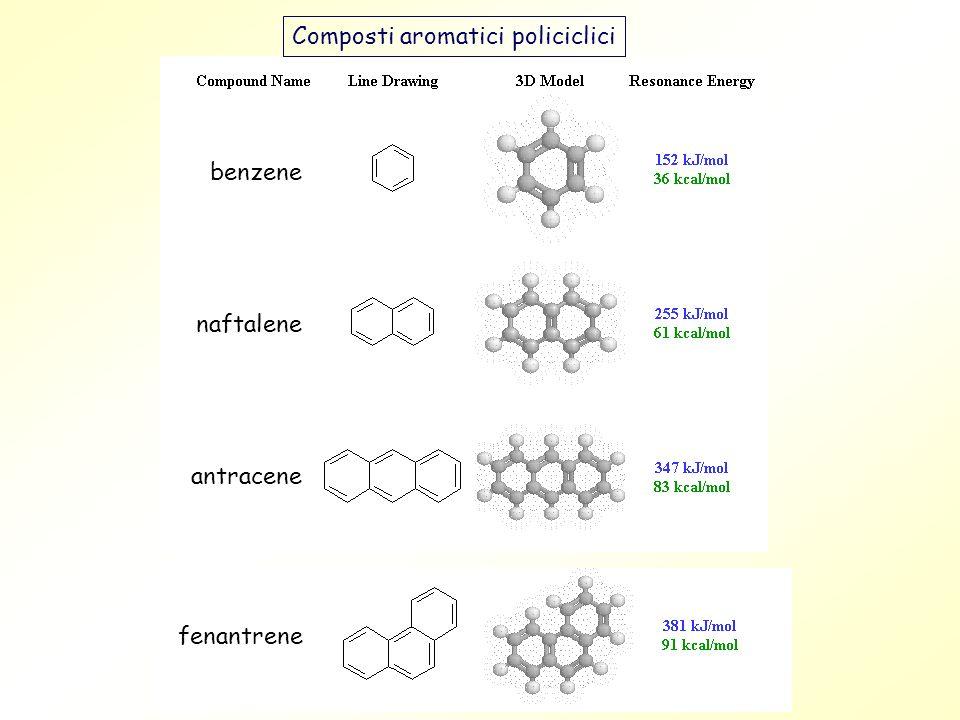 H HH H H H Nel benzene tutti gli atomi di carbonio hanno ibridazione sp 2 degli orbitali di valenza.