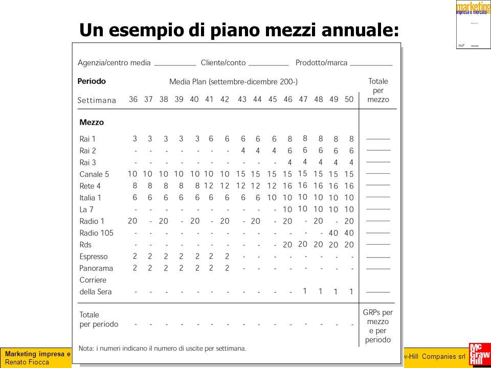 Marketing impresa e mercato Renato Fiocca Copyright © 2005 – The McGraw-Hill Companies srl Un esempio di piano mezzi annuale: